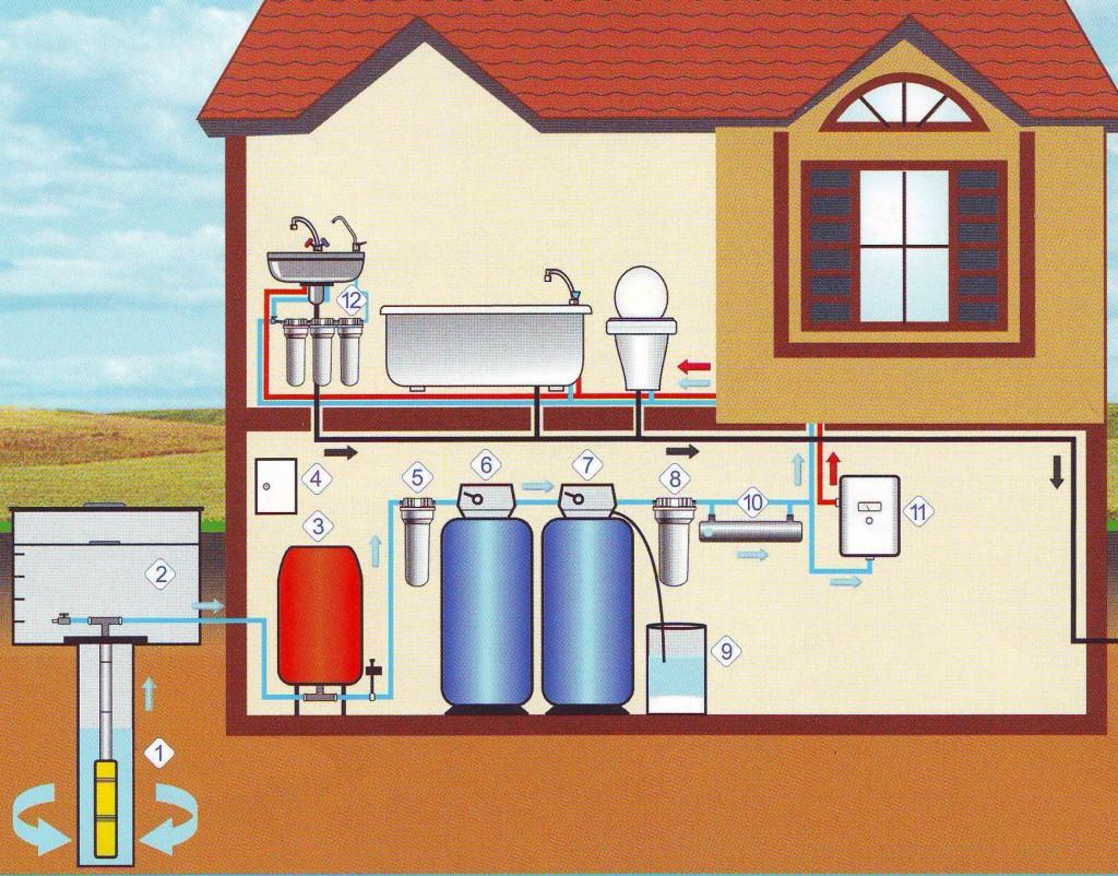 Водопроводная система загородного дома